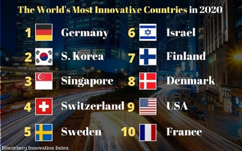 Israel is ranked third in the world as an innovative country