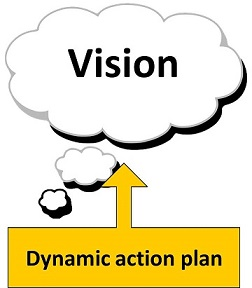 A dynamic action plan to achieve the vision
