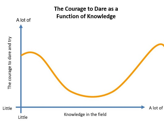 Courage That Derives From a Lack of Knowledge